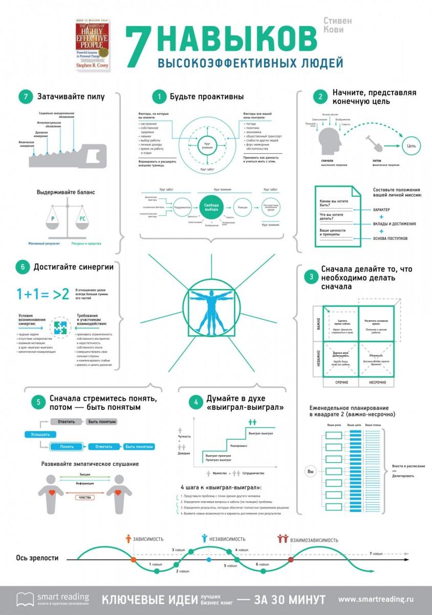 Видео и инфографика 7 навыков высокоэффективных людей - Стивен Кови   ОпытХ